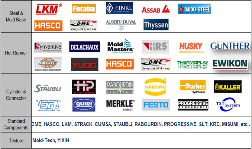 International standard steel and components