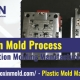 How Is Injection Mold Process from Injection Molding Manufacturer LOXIN MOLD